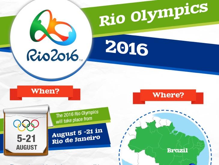 Infografica olimpiadi rio 2016 fisiokin network - Piscina azzurra scandiano ...